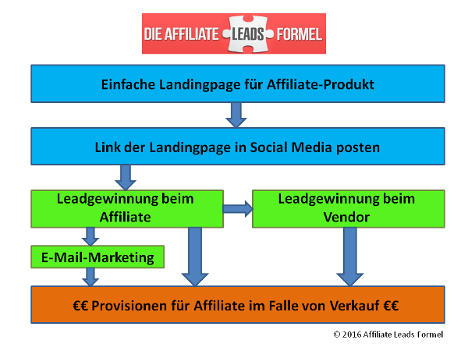 Leadgewinnung nach der Affiliate Leads Formel